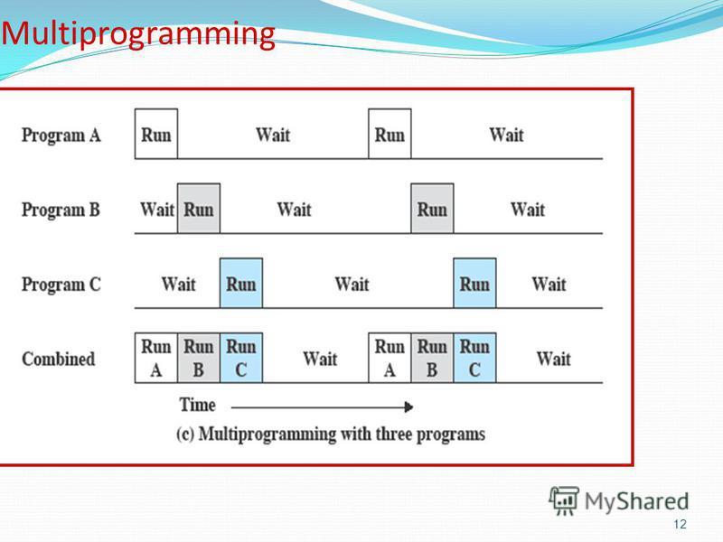 12 Multiprogramming