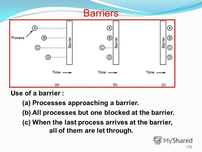 178 Use of a barrier : (a) Processes approaching a barrier. (b) All processes but one blocked at the barrier. (c) When the last process arrives at the barrier, all of them are let through. Barriers