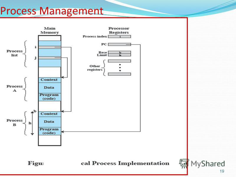 19 Process Management