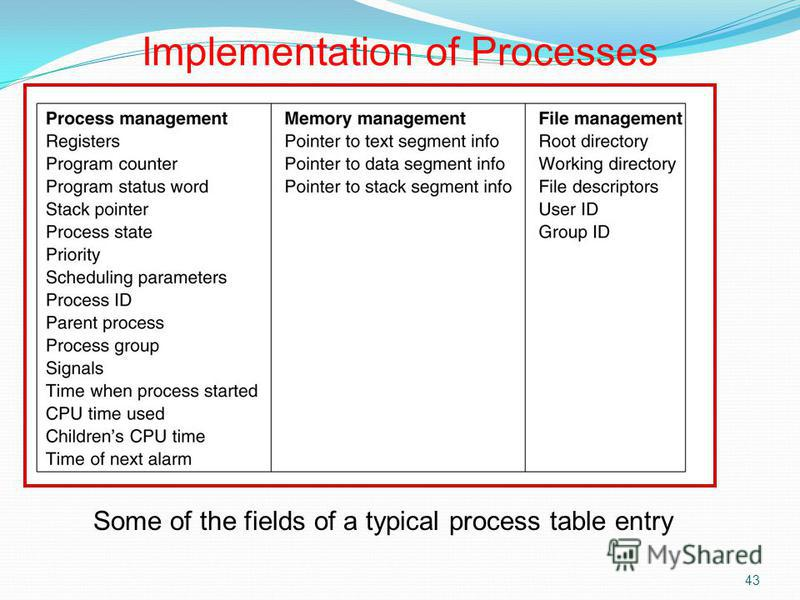 43 Some of the fields of a typical process table entry Implementation of Processes