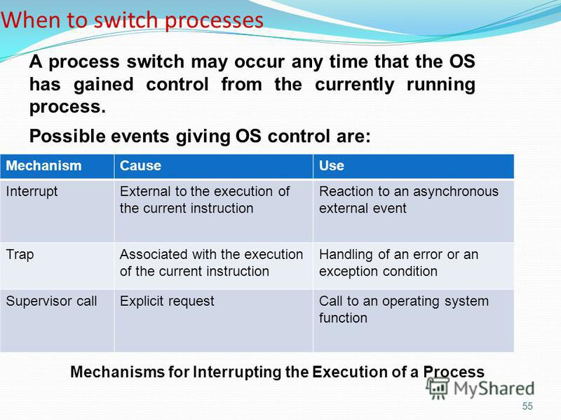 55 When to switch processes MechanismCauseUse InterruptExternal to the execution of the current instruction Reaction to an asynchronous external event TrapAssociated with the execution of the current instruction Handling of an error or an exception c