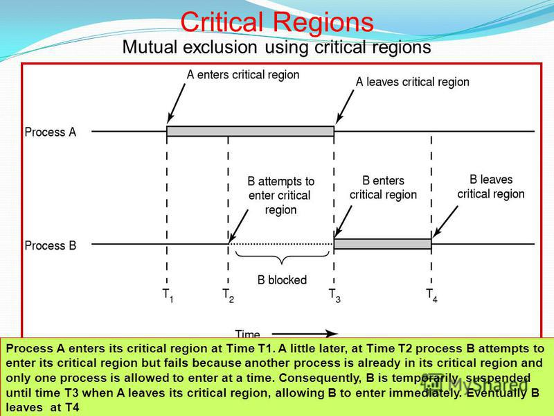 98 Mutual exclusion using critical regions Critical Regions Process A enters its critical region at Time T1. A little later, at Time T2 process B attempts to enter its critical region but fails because another process is already in its critical regio