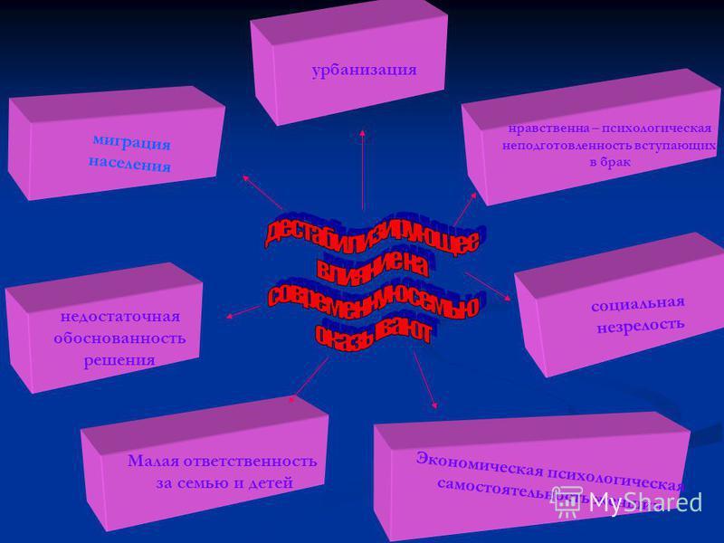 миграция населения Экономическая психологическая самостоятельность женщин Малая ответственность за семью и детей недостаточная обоснованность решения нравственна – психологическая неподготовленность вступающих в брак урбанизация социальная незрелость