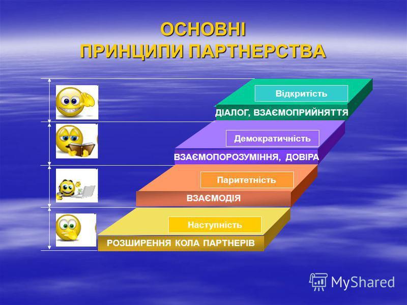 ОСНОВНІ ПРИНЦИПИ ПАРТНЕРСТВА ДІАЛОГ, ВЗАЄМОПРИЙНЯТТЯ ВЗАЄМОПОРОЗУМІННЯ, ДОВІРА ВЗАЄМОДІЯ РОЗШИРЕННЯ КОЛА ПАРТНЕРІВ Відкритість Демократичність Паритетність Наступність