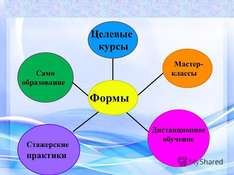 Само образование Дистанционное обучение Целевые курсы Мастер- классы Формы Стажерские практики