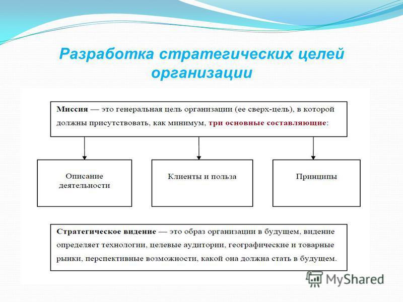 Разработка стратегических целей организации
