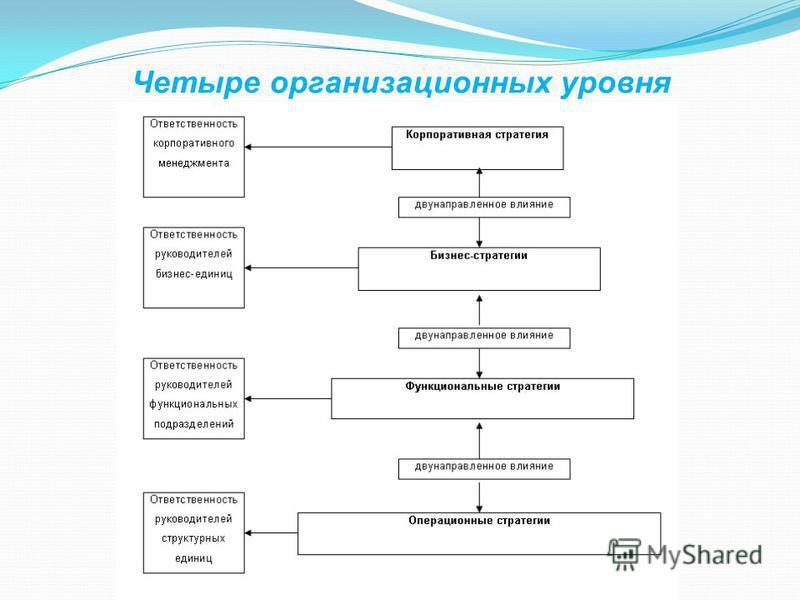 Четыре организационных уровня
