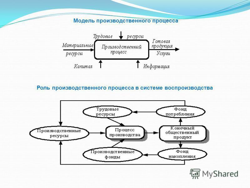 Модель производственного процесса Роль производственного процесса в системе воспроизводства