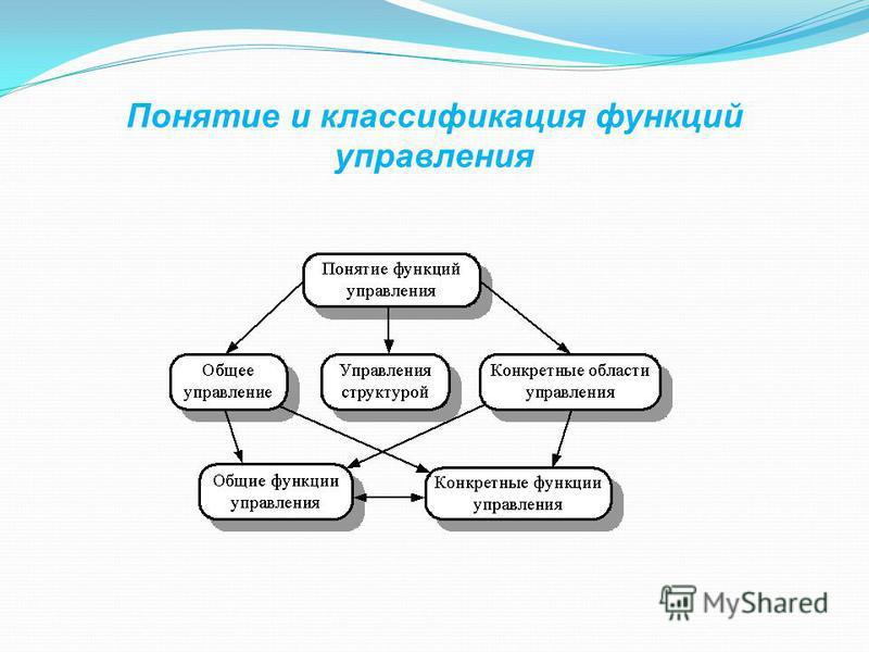Понятие и классификация функций управления