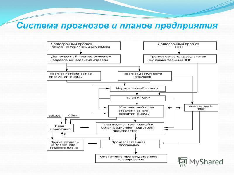 Система прогнозов и планов предприятия