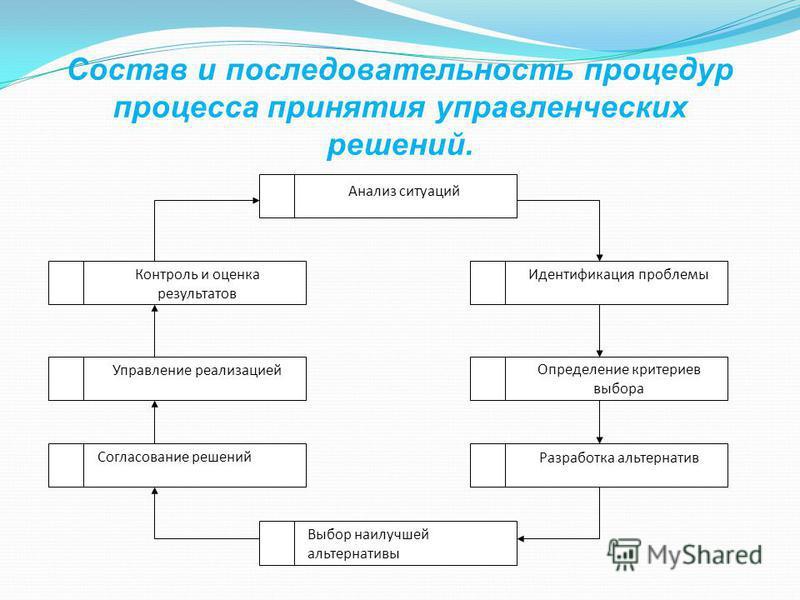 Состав и последовательность процедур процесса принятия управленческих решений. Анализ ситуаций Контроль и оценка результатов Идентификация проблемы Согласование решений Управление реализацией Разработка альтернатив Выбор наилучшей альтернативы Опреде