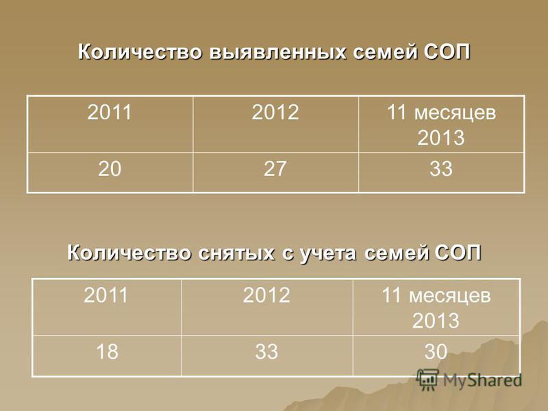 Количество выявленных семей СОП 2011201211 месяцев 2013 202733 Количество снятых с учета семей СОП 2011201211 месяцев 2013 183330