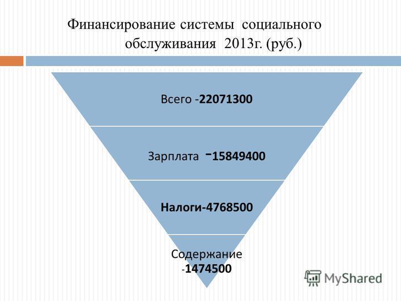 Финансирование системы социального обслуживания 2013 г. (руб.) Всего -22071300 Зарплата - 15849400 Налоги -4768500 Содержание - 1474500