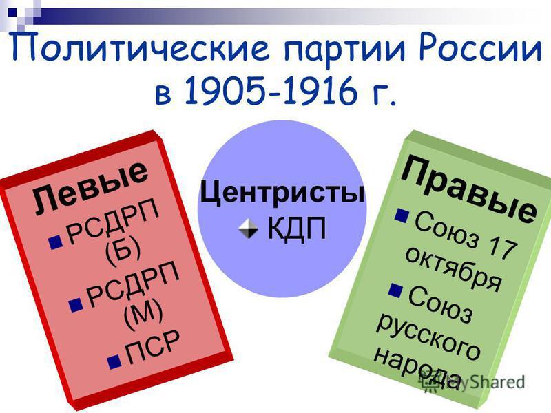 Политические партии России в 1905-1916 г. Левые РСДРП (Б) РСДРП (М) ПСР Правые Союз 17 октября Союз русского народа Центристы КДП