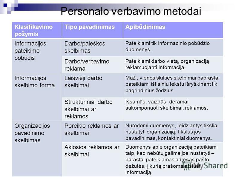 Personalo verbavimo metodai Klasifikavimo požymis Tipo pavadinimasApibūdinimas Informacijos pateikimo pobūdis Darbo/paieškos skelbimas Pateikiami tik informacinio pobūdžio duomenys. Darbo/verbavimo reklama Pateikiami darbo vietą, organizaciją reklamu