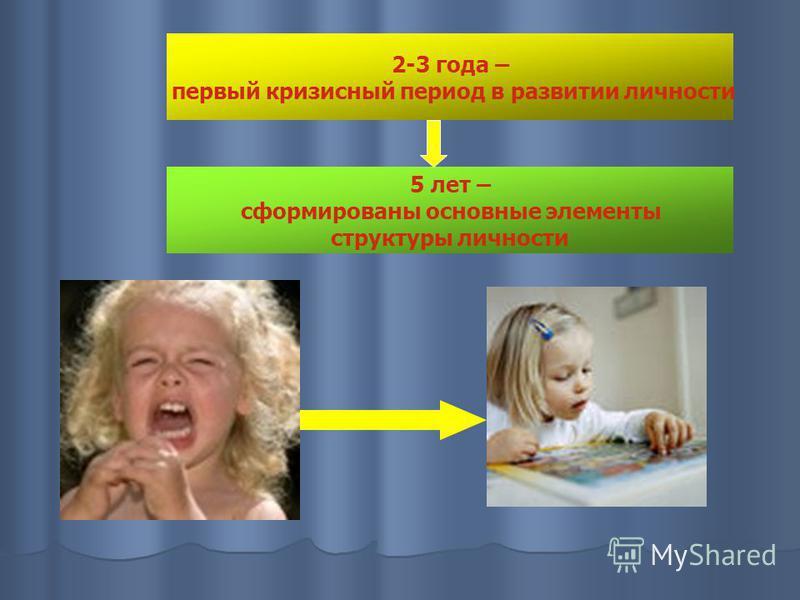 2-3 года – первый кризисный период в развитии личности 5 лет – сформированы основные элементы структуры личности