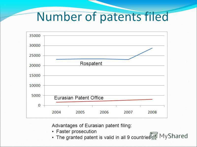 Rospatent Eurasian Patent Office Advantages of Eurasian patent filing: Faster prosecution The granted patent is valid in all 9 countries