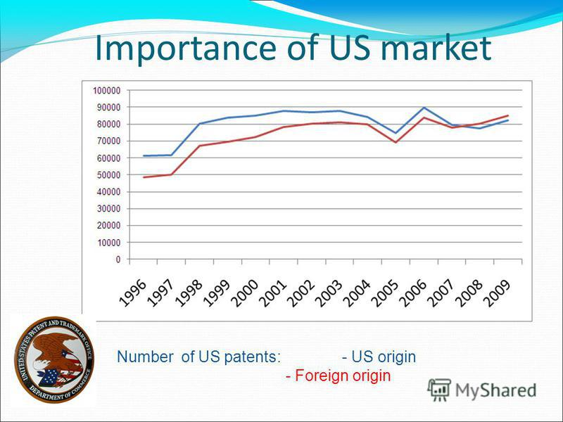 Importance of US market Number of US patents: - US origin - Foreign origin
