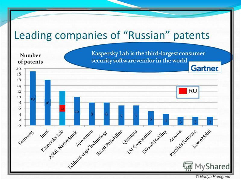 Leading companies of Russian patents Kaspersky Lab is the third-largest consumer security software vendor in the world RU © Nadya Reingand