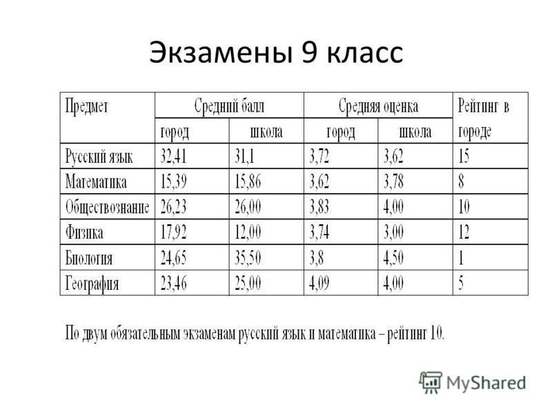 Экзамены 9 класс