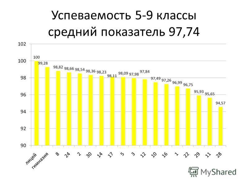 Успеваемость 5-9 классы средний показатель 97,74