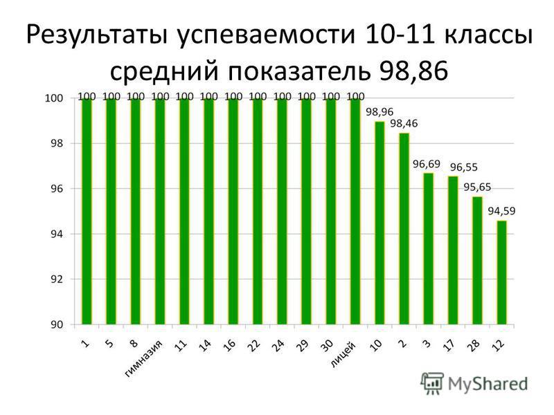 Результаты успеваемости 10-11 классы средний показатель 98,86