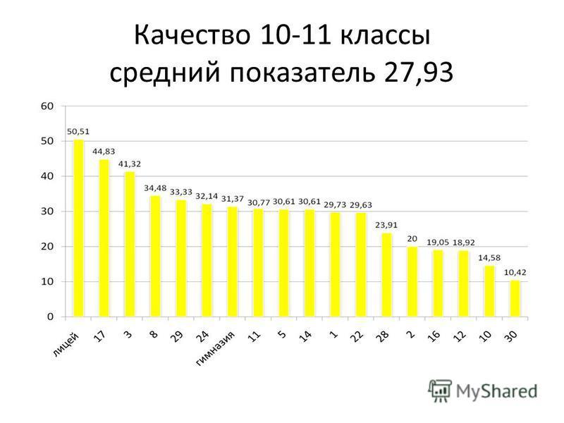 Качество 10-11 классы средний показатель 27,93