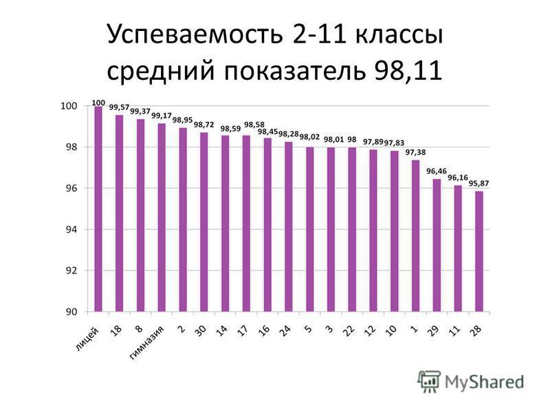 Успеваемость 2-11 классы средний показатель 98,11