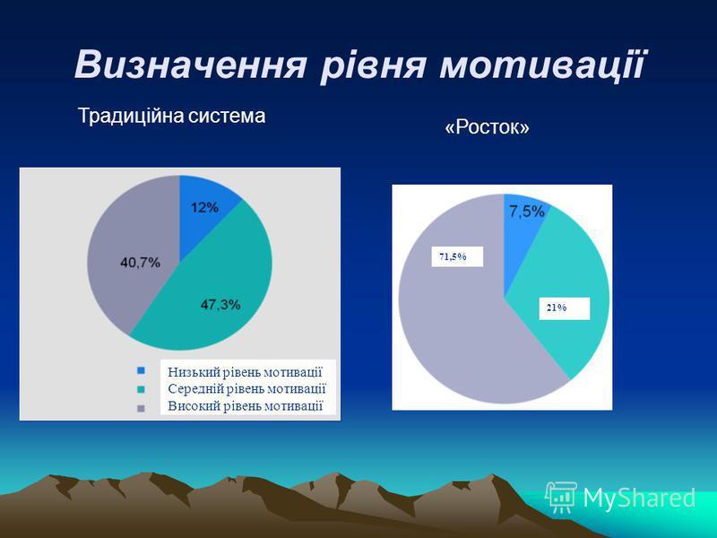 Визначення рівня мотивації Традиційна система «Росток» Низький рівень мотивації Середній рівень мотивації Високий рівень мотивації 71,5% 21%