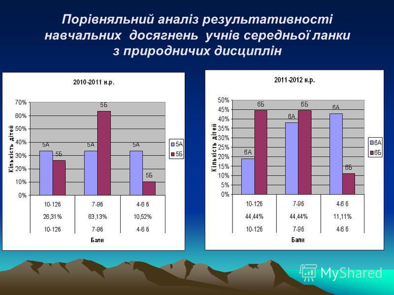 Порівняльний аналіз результативності навчальних досягнень учнів середньої ланки з природничих дисциплін
