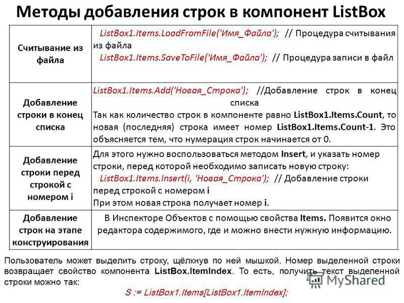 Методы добавления строк в компонент ListBox Считывание из файла ListBox1.Items.LoadFromFile('Имя_Файла'); // Процедура считывания из файла ListBox1.Items.SaveToFile('Имя_Файла'); // Процедура записи в файл Добавление строки в конец списка ListBox1.It