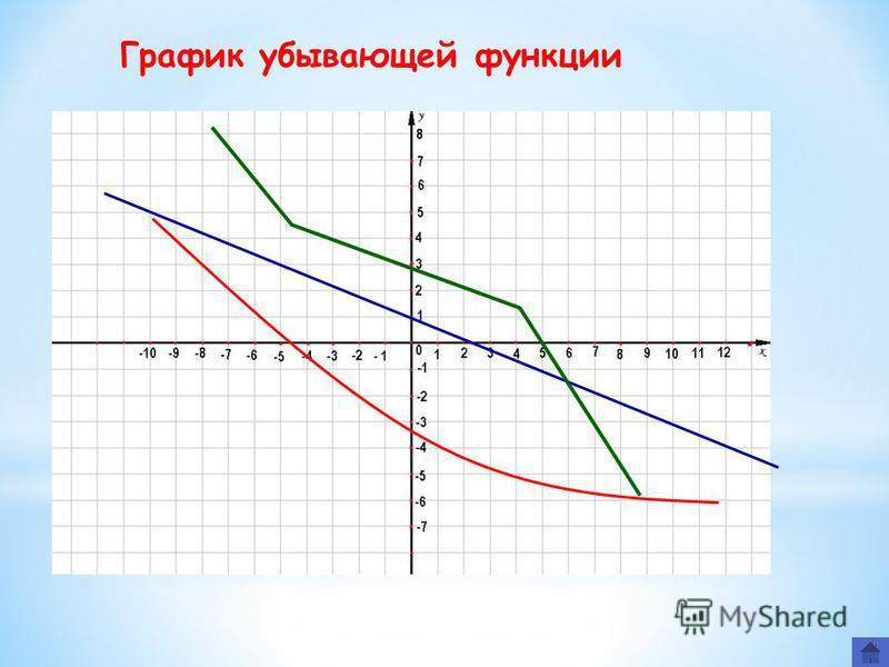 Назовите общие особенности графиков возрастающих функции.