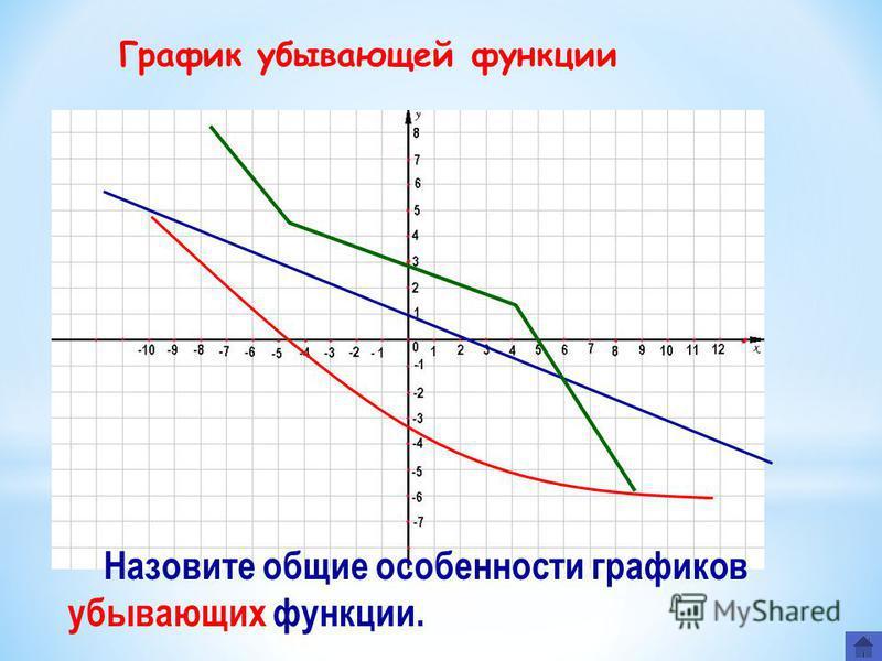 График убывающей функции