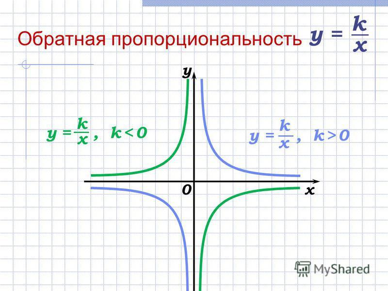 0x y у =, k < 0 k x у =, k > 0 k x у =у = k x
