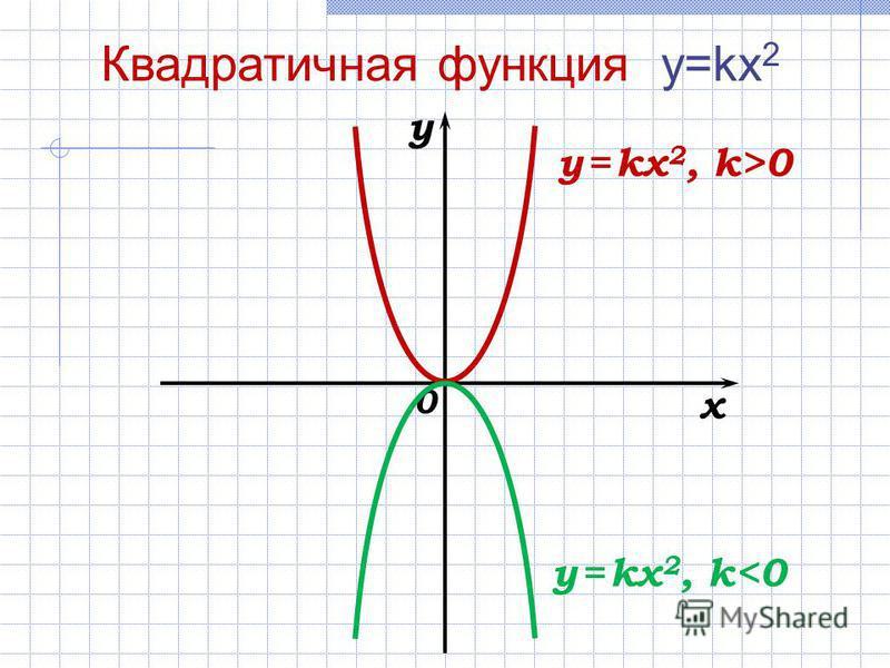 0 x y y = kx 2, k>0 Квадратичная функция y=kx 2 y = kx 2, k<0