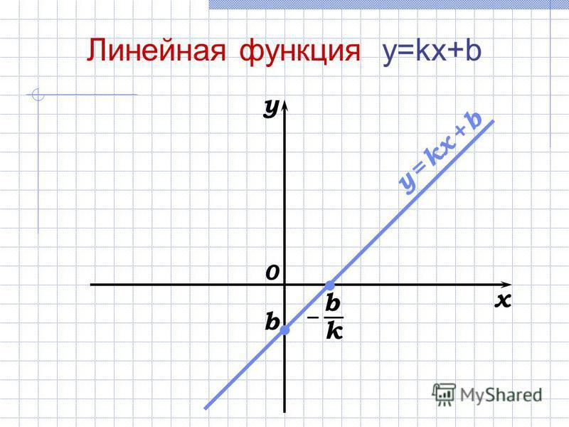 x y 0 Линейная функция y=kx+b b y = kx + b b k