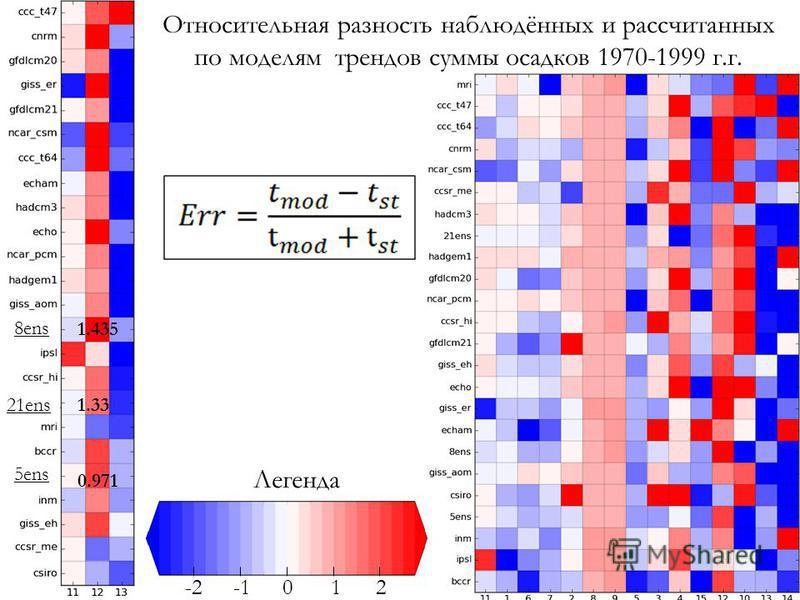 0.971 1.435 1.33 Легенда 012-2 Относительная разность наблюдённых и рассчитанных по моделям трендов суммы осадков 1970-1999 г.г. 5ens 21ens 8ens