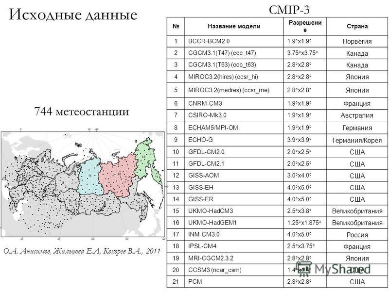 Название модели Разрешени е Страна 1BCCR-BCM2.01.9°x1.9° Норвегия 2CGCM3.1(T47) (ccc_t47)3.75°x3.75° Канада 3CGCM3.1(T63) (ccc_t63)2.8°x2.8° Канада 4MIROC3.2(hires) (ccsr_hi)2.8°x2.8° Япония 5MIROC3.2(medres) (ccsr_me)2.8°x2.8° Япония 6CNRM-CM31.9°x1