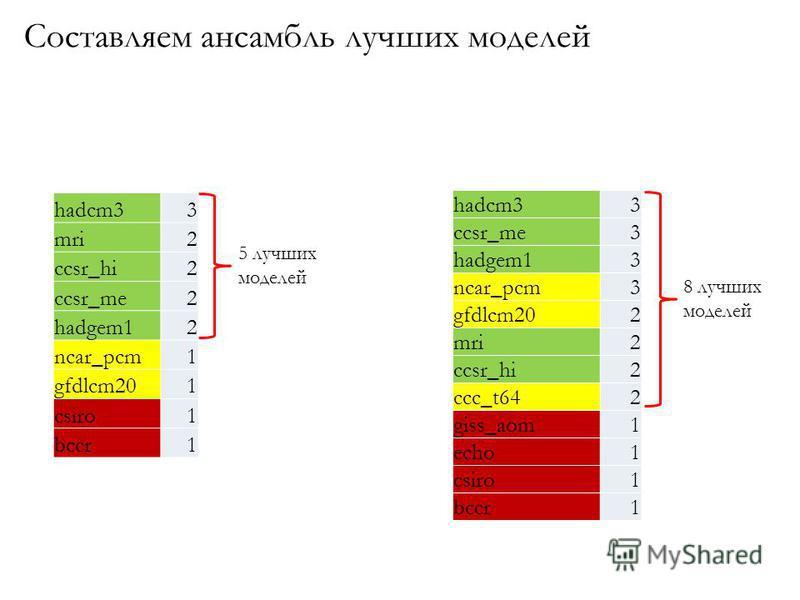 hadcm33 mri2 ccsr_hi2 ccsr_me2 hadgem12 ncar_pcm1 gfdlcm201 csiro1 bccr1 hadcm33 ccsr_me3 hadgem13 ncar_pcm3 gfdlcm202 mri2 ccsr_hi2 ccc_t642 giss_aom1 echo1 csiro1 bccr1 5 лучших моделей 8 лучших моделей Составляем ансамбль лучших моделей