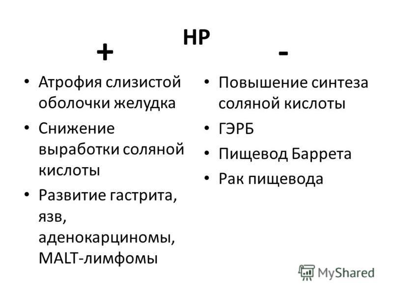 HP + Атрофия слизистой оболочки желудка Снижение выработки соляной кислоты Развитие гастрита, язв, аденокарциномы, MALT-лимфомы - Повышение синтеза соляной кислоты ГЭРБ Пищевод Баррета Рак пищевода