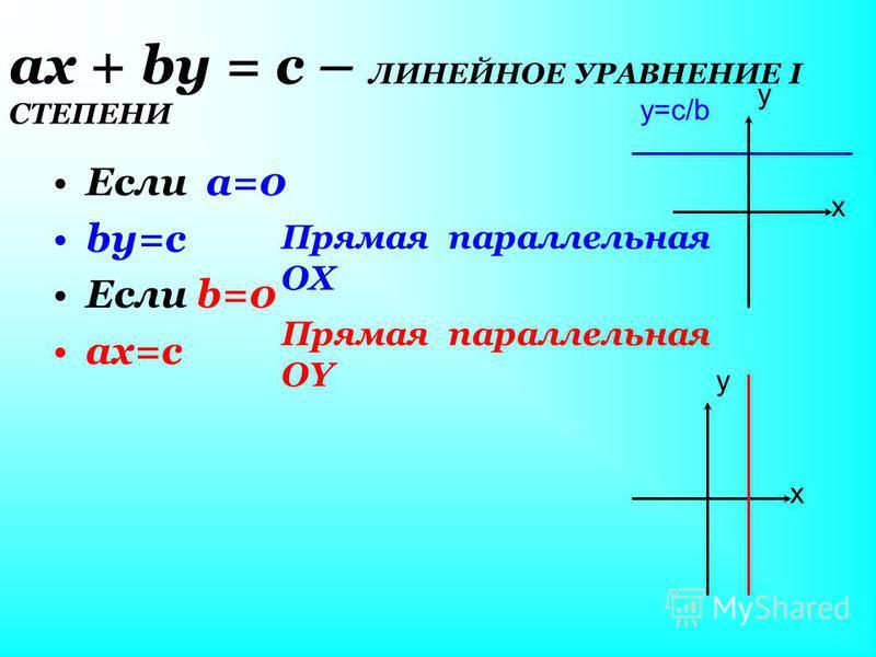 ах + by = с – ЛИНЕЙНОЕ УРАВНЕНИЕ I СТЕПЕНИ Если a=0 by=с Если b=0 ах=с Прямая параллельная OX y=c/b x y Прямая параллельная OY x y