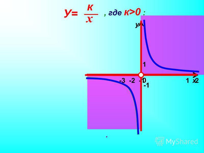 1 х у 0, где к>0 : 1 2 3. -3 -2 -1 х к У=