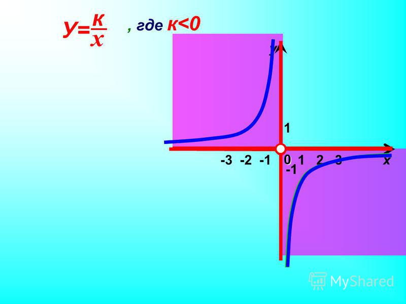 1 х у 0, где к<0 1 2 3 -3 -2 -1 х к У=