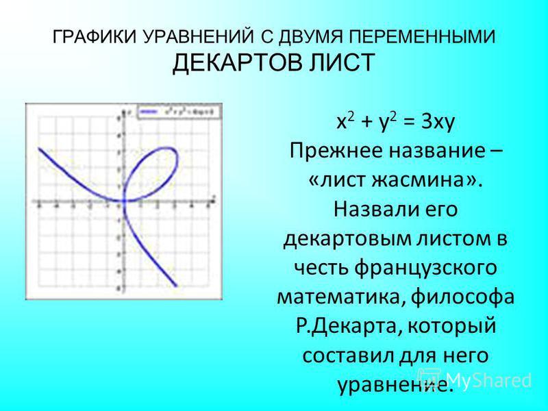 ГРАФИКИ УРАВНЕНИЙ С ДВУМЯ ПЕРЕМЕННЫМИ ДЕКАРТОВ ЛИСТ х 2 + у 2 = 3 ху Прежнее название – «лист жасмина». Назвали его декартовым листом в честь французского математика, философа Р.Декарта, который составил для него уравнение.