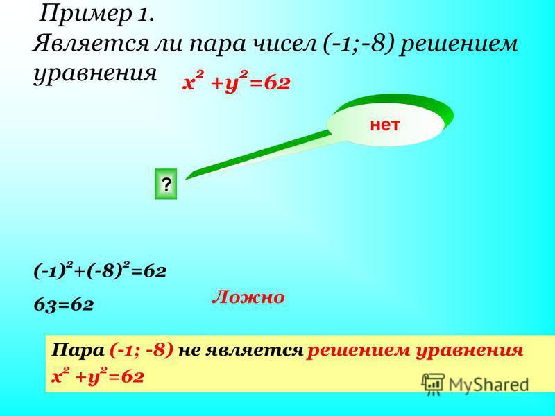 Пример 1. Является ли пара чисел (-1;-8) решением уравнения x 2 +y 2 =62 ? нет (-1) 2 +(-8) 2 =62 63=62 Ложно Пара (-1; -8) не является решением уравнения x 2 +y 2 =62