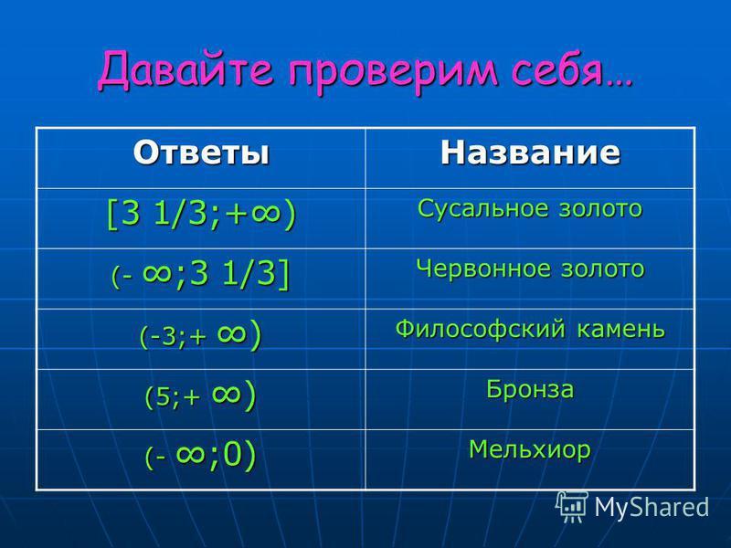 Давайте проверим себя… Ответы Название [3 1/3;+) Сусальное золото (- ;3 1/3] Червонное золото (-3;+) Философский камень (5;+) Бронза (- ;0) Мельхиор