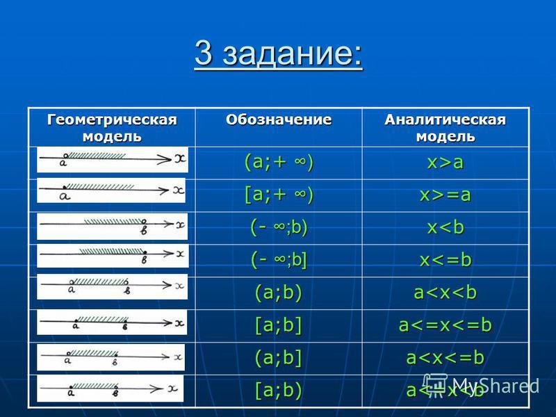 3 задание: Геометрическая модель Обозначение Аналитическая модель (a;+ ) x>a [a;+ ) x>=a (- ;b) x<b (- ;b] x<=b (a;b)a<x<b [a;b]a<=x<=b (a;b]a<x<=b [a;b)a<=x<b