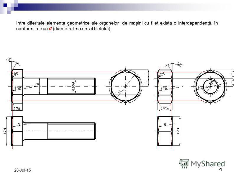 4 28-Jul-15 Intre diferitele elemente geometrice ale organelor de maşini cu filet exista o interdependenţă, în conformitate cu d (diametrul maxim al filetului):