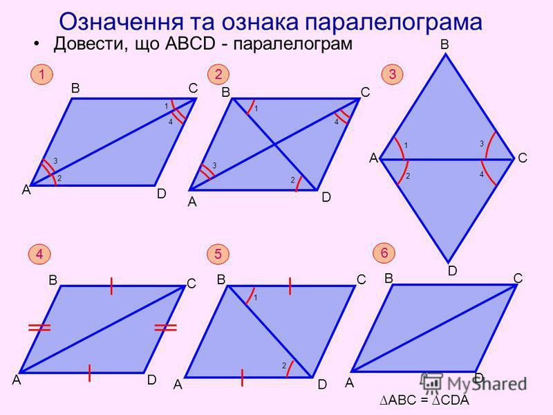 Означення та ознака паралелограма Довести, що АВСD - паралелограм А D В С 1 2 3 4 3 А D В С 4 АD ВС 1 2 5 С А В D 1 2 3 4 1 А АBC = CDA D ВС 6 D В 1 2 3 4 А 2 С