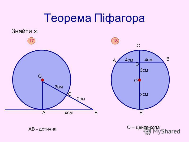 Теорема Піфагора Знайти х. 17 АВ - дотична АВхсм С 2см 3см О 18 О – центр кола А В С Е хсм 3см D 4см О